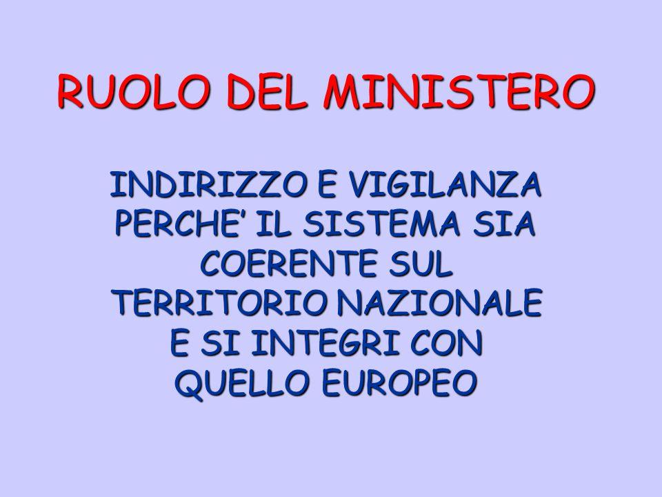 RUOLO DEL MINISTERO INDIRIZZO E VIGILANZA PERCHE' IL SISTEMA SIA COERENTE SUL TERRITORIO NAZIONALE E SI INTEGRI CON QUELLO EUROPEO.