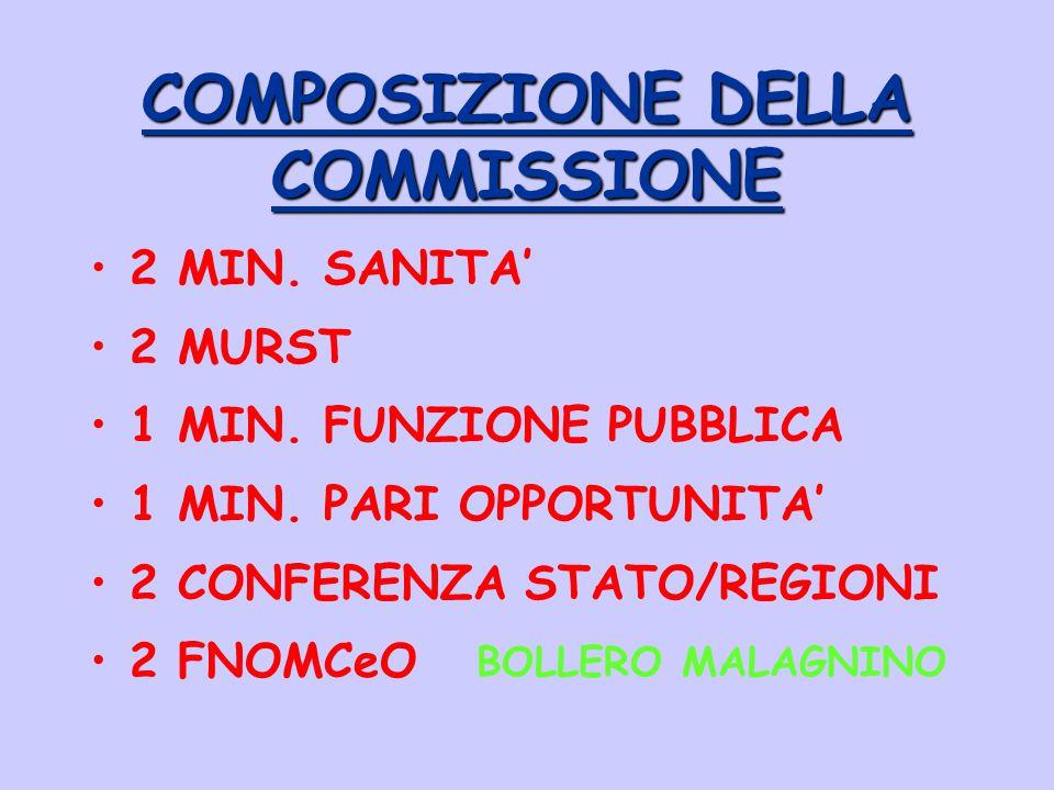 COMPOSIZIONE DELLA COMMISSIONE