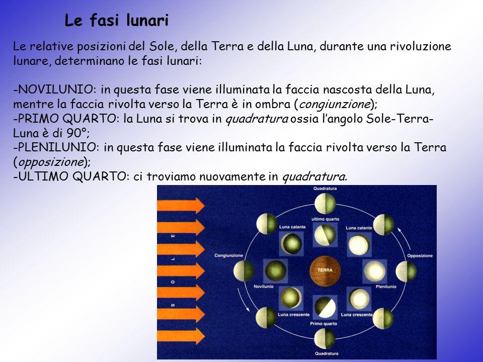 Le fasi lunari Le relative posizioni del Sole, della Terra e della Luna, durante una rivoluzione lunare, determinano le fasi lunari: