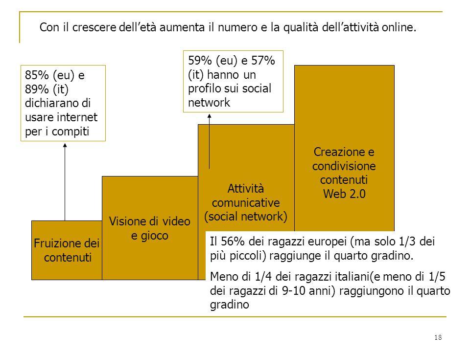 Con il crescere dell'età aumenta il numero e la qualità dell'attività online.