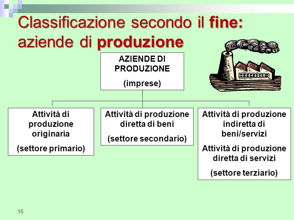Classificazione secondo il fine: aziende di produzione