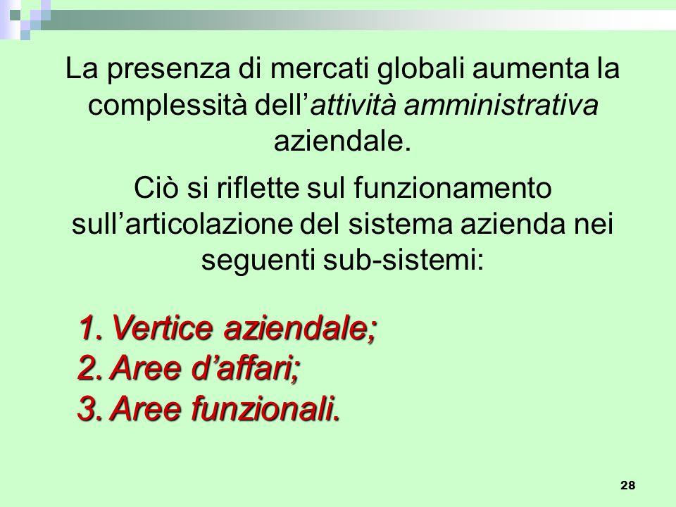 Vertice aziendale; Aree d'affari; Aree funzionali.