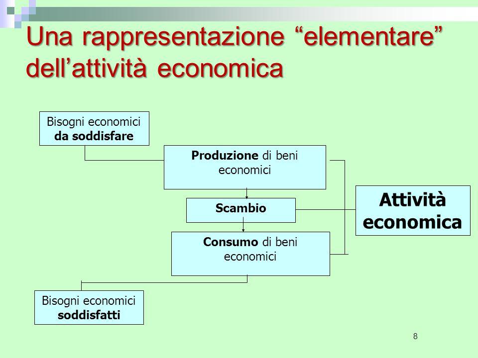Una rappresentazione elementare dell'attività economica