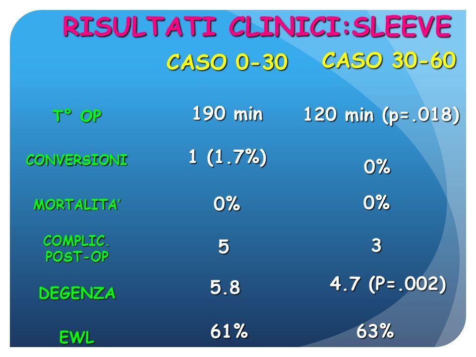 RISULTATI CLINICI:SLEEVE