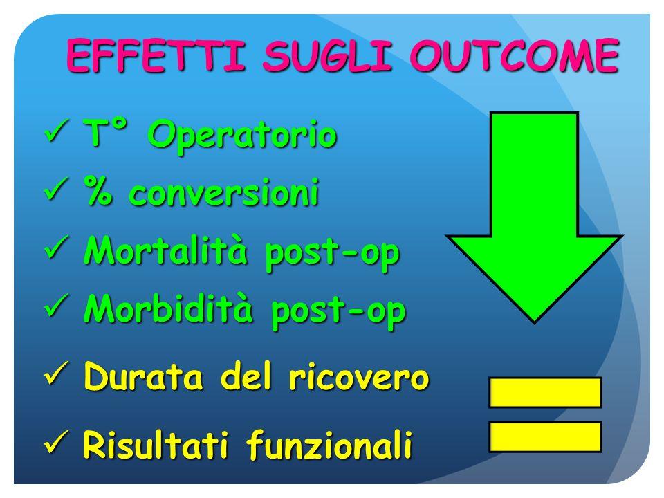 EFFETTI SUGLI OUTCOME T° Operatorio % conversioni Mortalità post-op