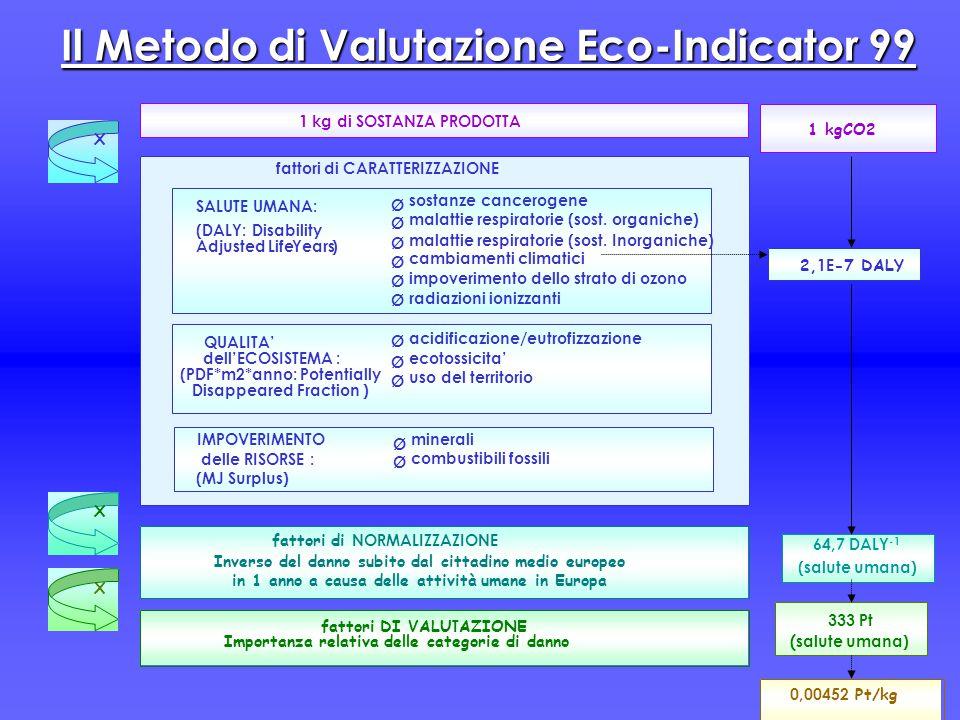 Il Metodo di Valutazione Eco-Indicator 99