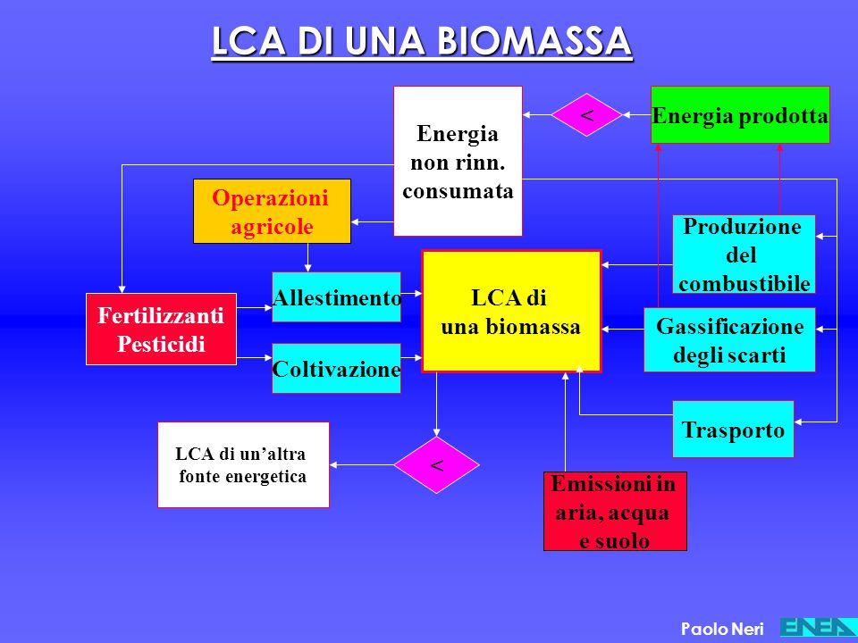 LCA DI UNA BIOMASSA Energia prodotta < Energia non rinn. consumata