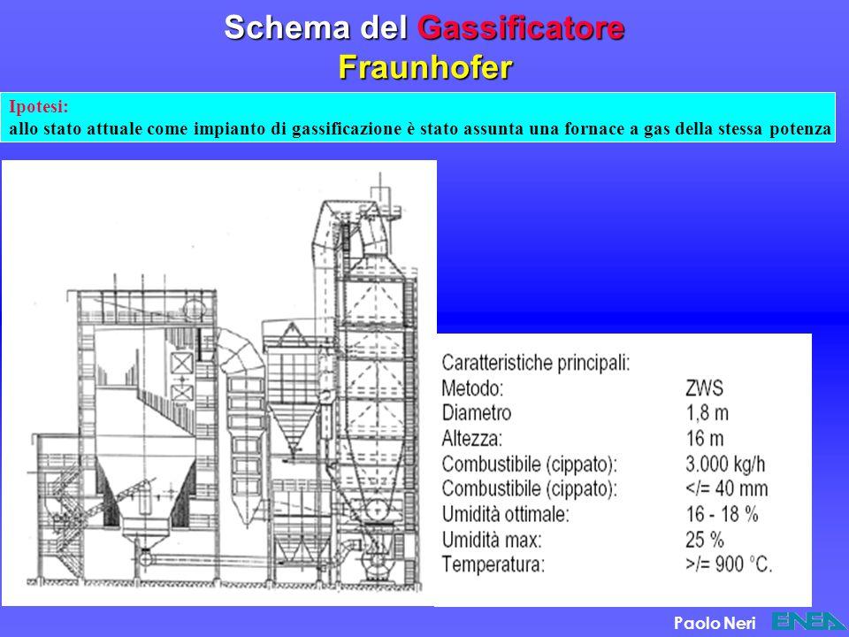 Schema del Gassificatore Fraunhofer