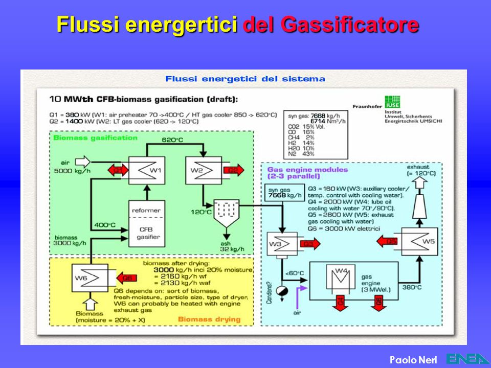 Flussi energertici del Gassificatore