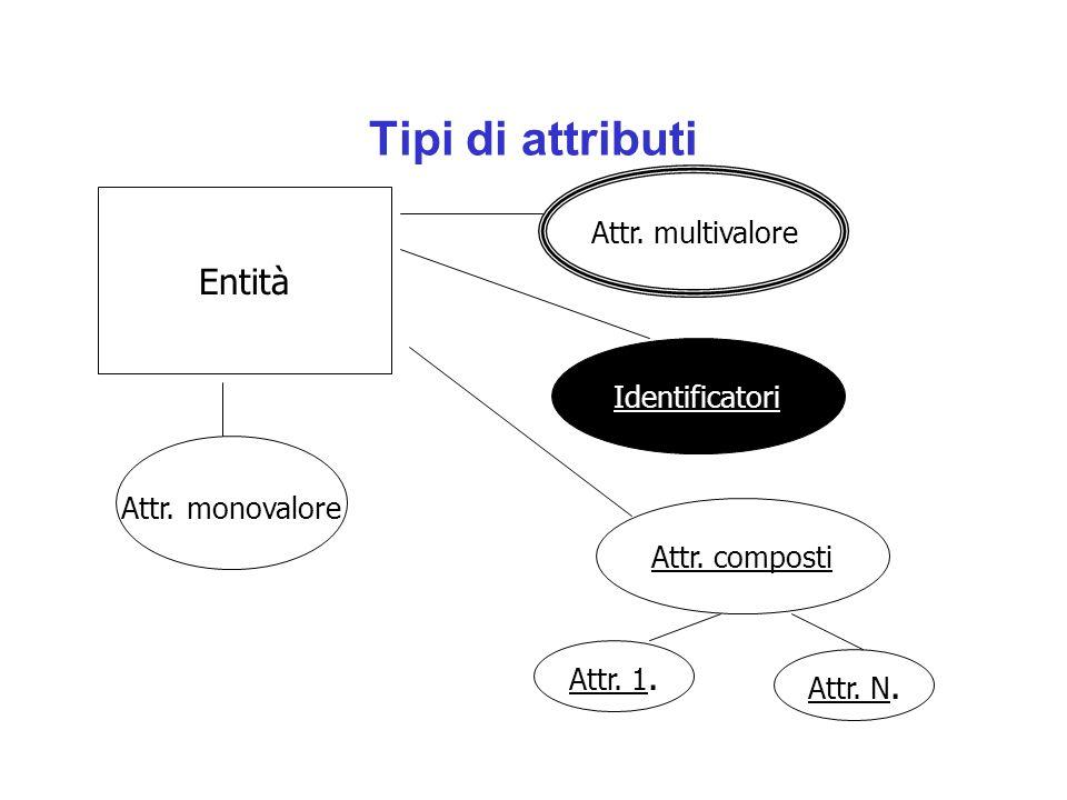 Tipi di attributi Entità Attr. multivalore Identificatori