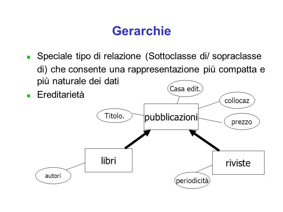 Gerarchie Speciale tipo di relazione (Sottoclasse di/ sopraclasse di) che consente una rappresentazione più compatta e più naturale dei dati.