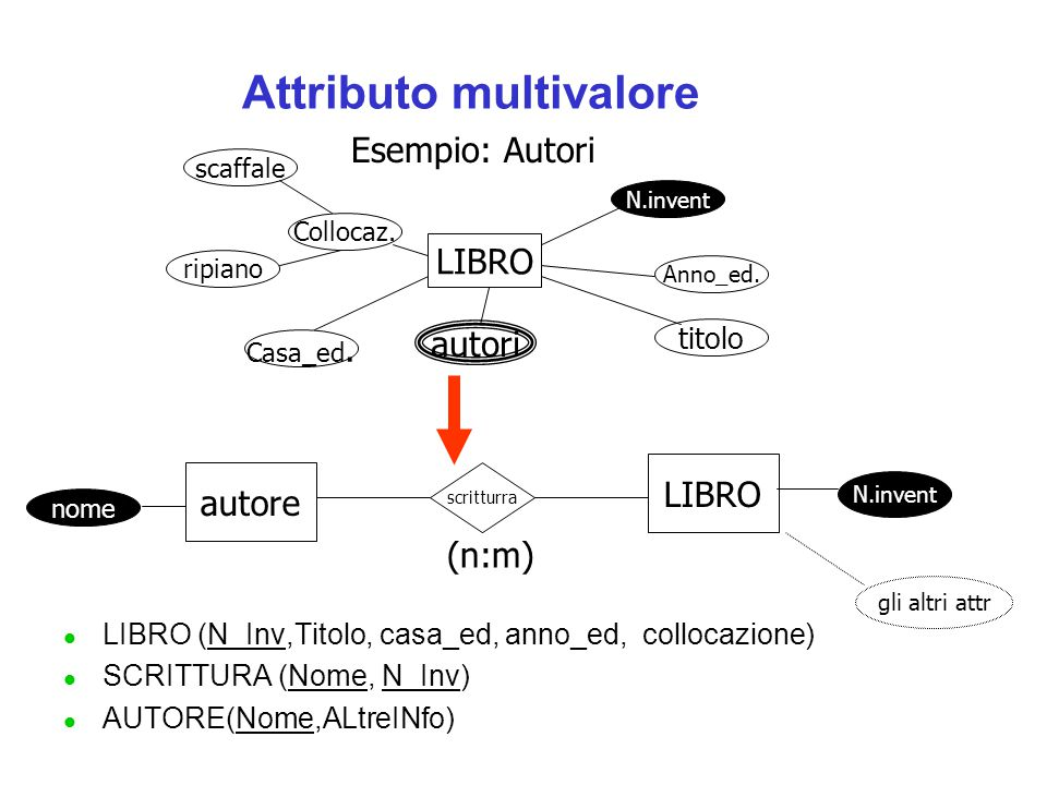 Attributo multivalore