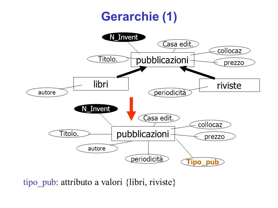 Gerarchie (1) pubblicazioni libri riviste