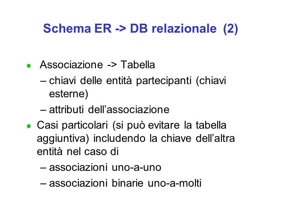 Schema ER -> DB relazionale (2)