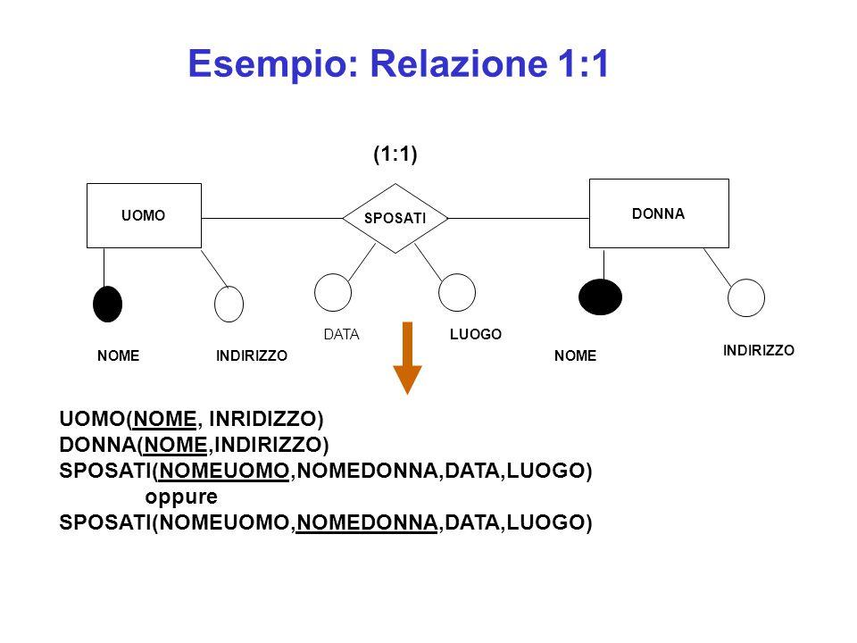 Esempio: Relazione 1:1 (1:1) UOMO(NOME, INRIDIZZO)