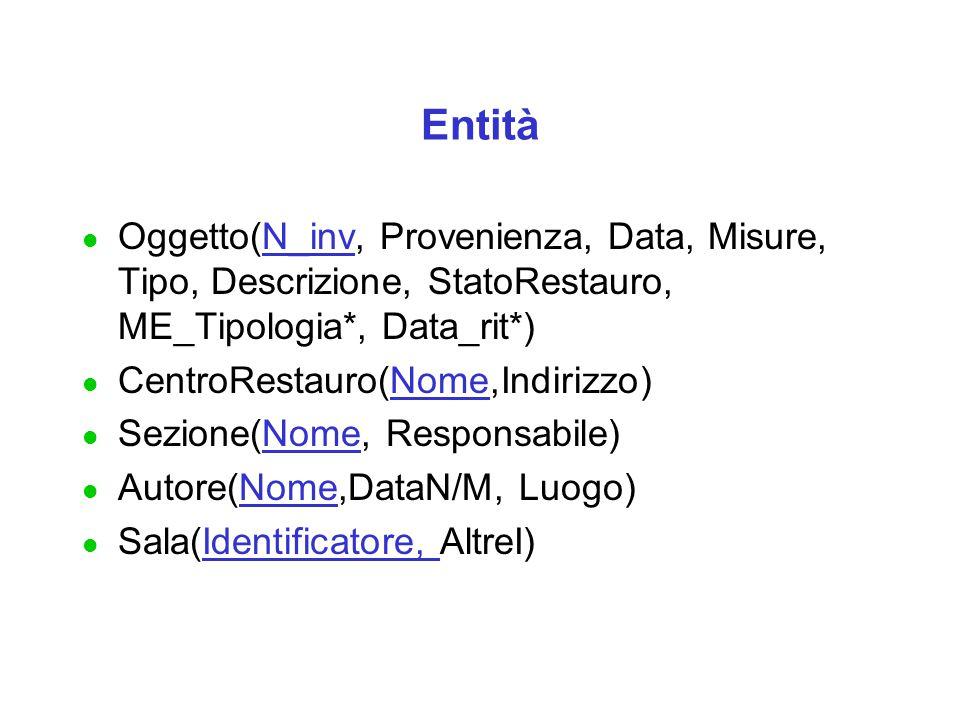 Entità Oggetto(N_inv, Provenienza, Data, Misure, Tipo, Descrizione, StatoRestauro, ME_Tipologia*, Data_rit*)