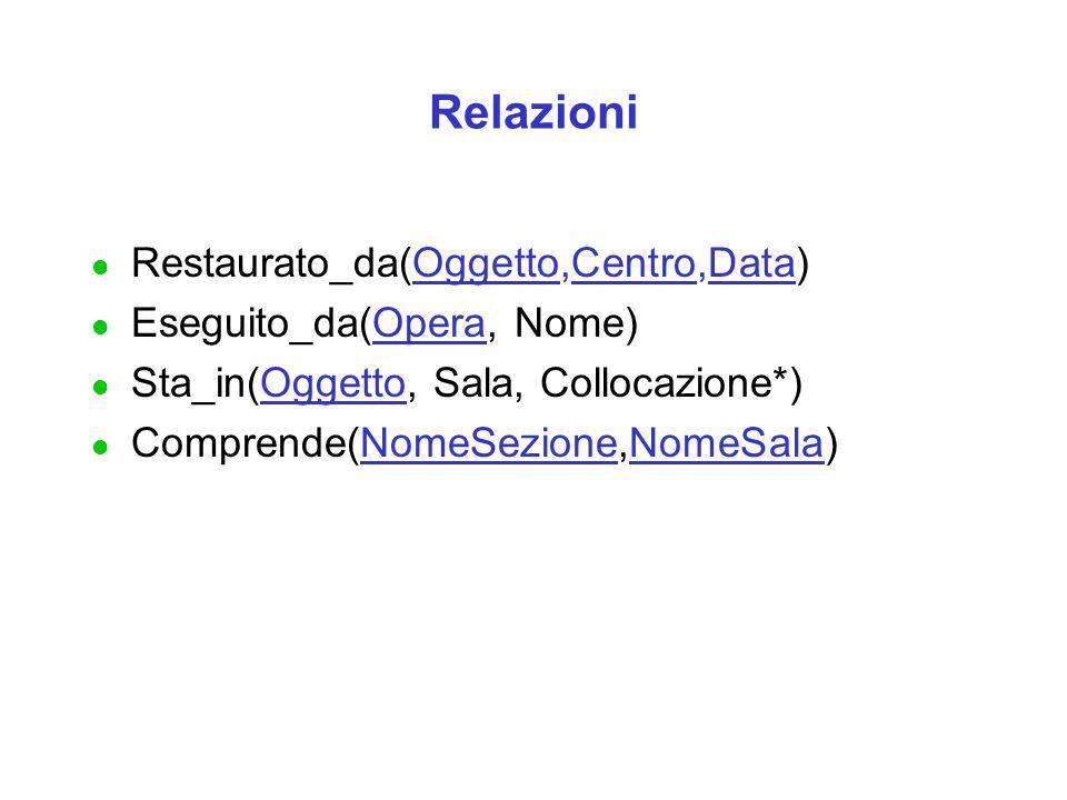 Relazioni Restaurato_da(Oggetto,Centro,Data) Eseguito_da(Opera, Nome)