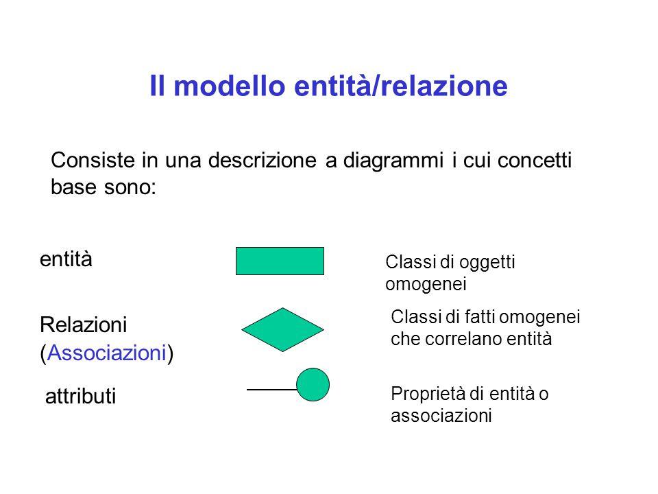 Il modello entità/relazione
