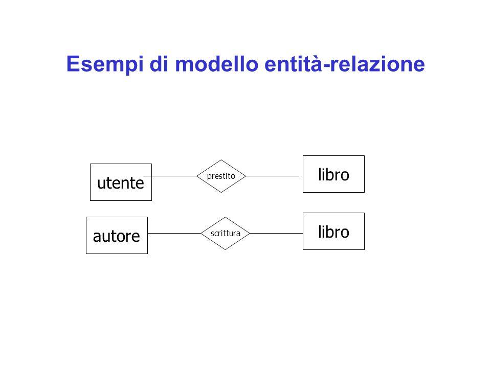 Esempi di modello entità-relazione