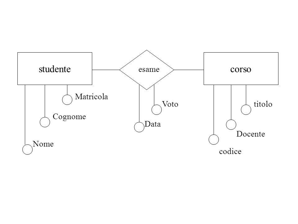 studente corso esame Nome Cognome Matricola codice Docente titolo Voto