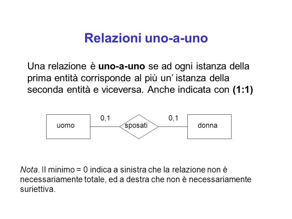 Relazioni uno-a-uno