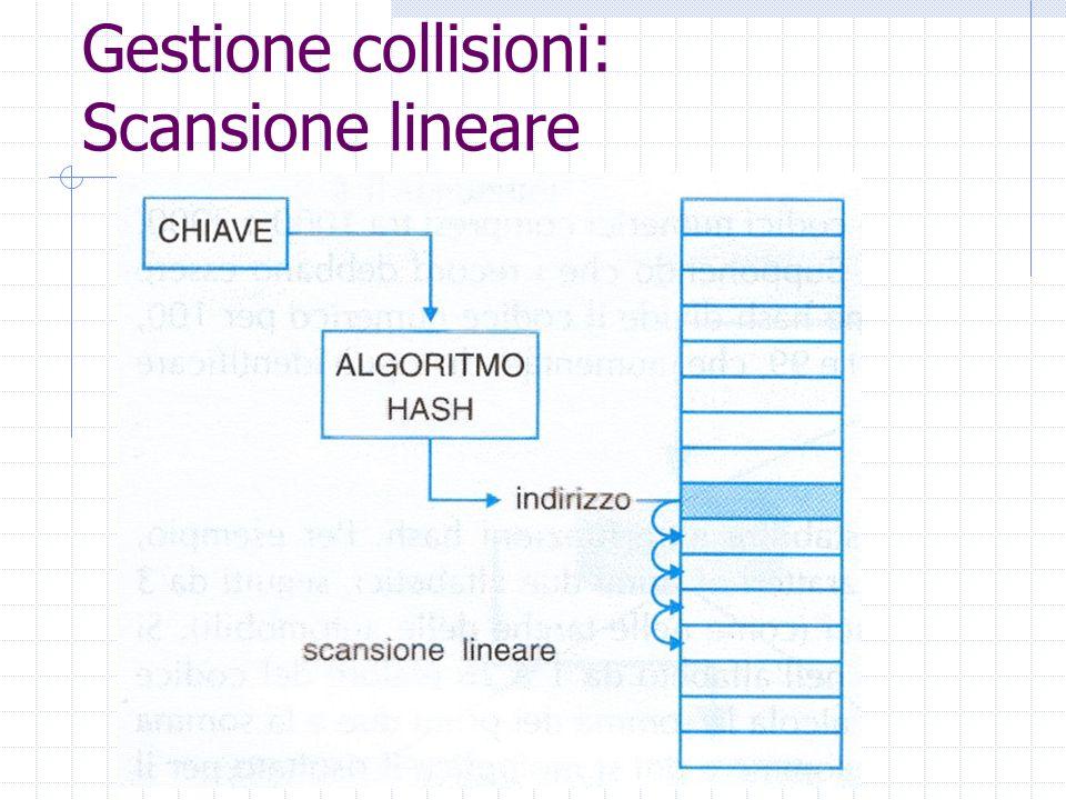 Gestione collisioni: Scansione lineare