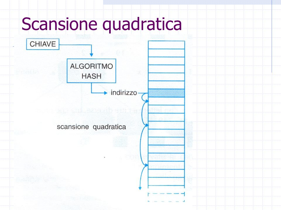 Scansione quadratica