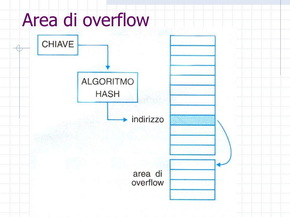 Area di overflow