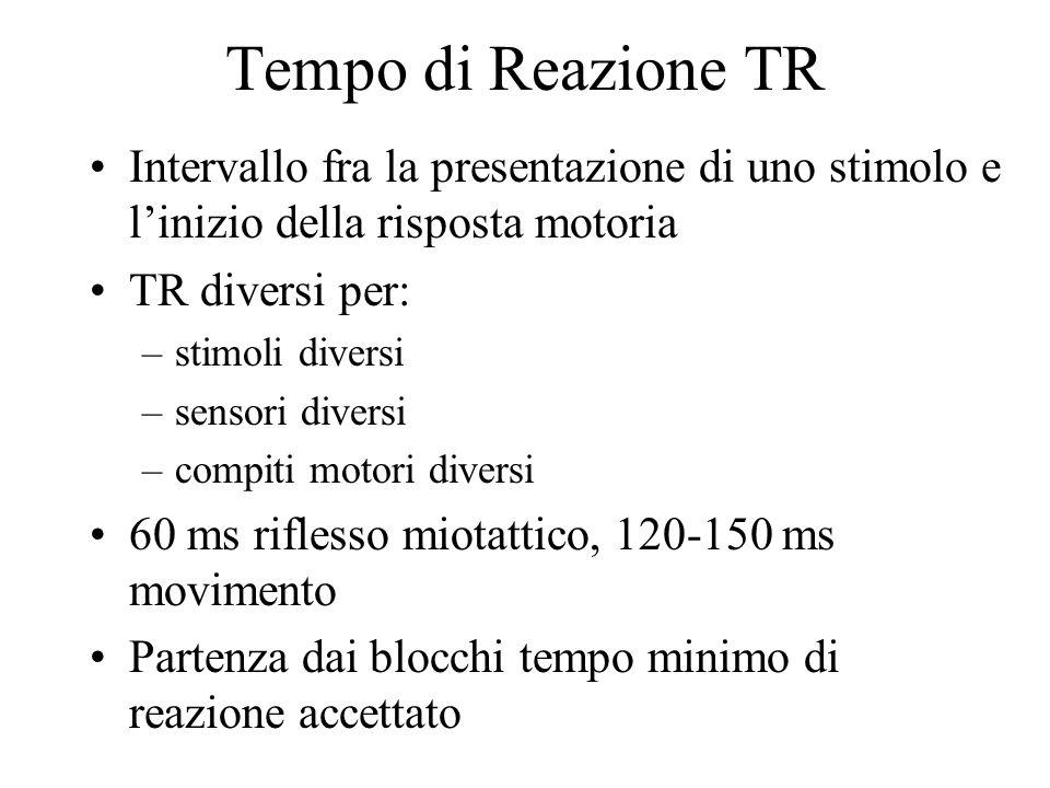 Tempo di Reazione TR Intervallo fra la presentazione di uno stimolo e l'inizio della risposta motoria.
