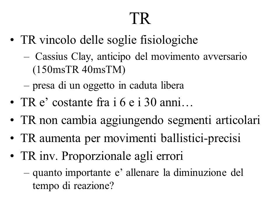 TR TR vincolo delle soglie fisiologiche