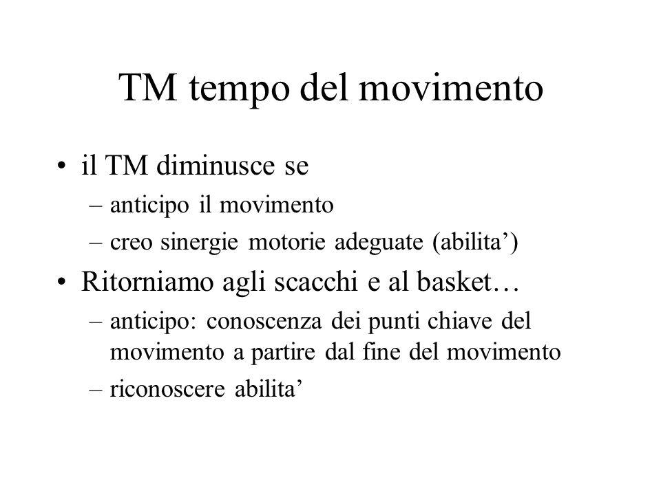 TM tempo del movimento il TM diminusce se