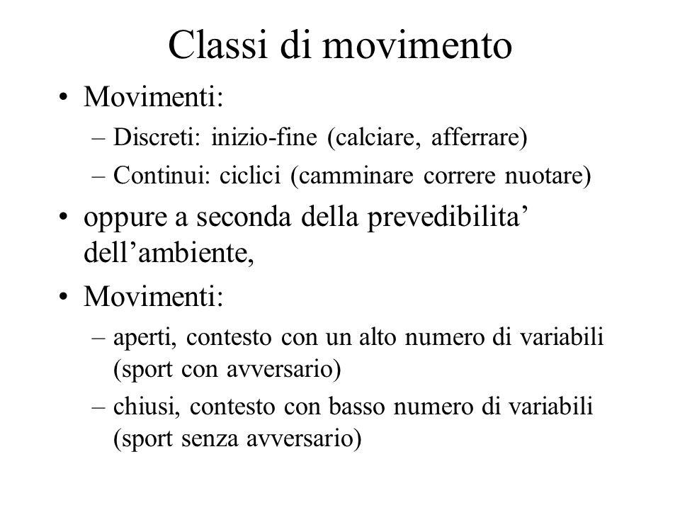 Classi di movimento Movimenti:
