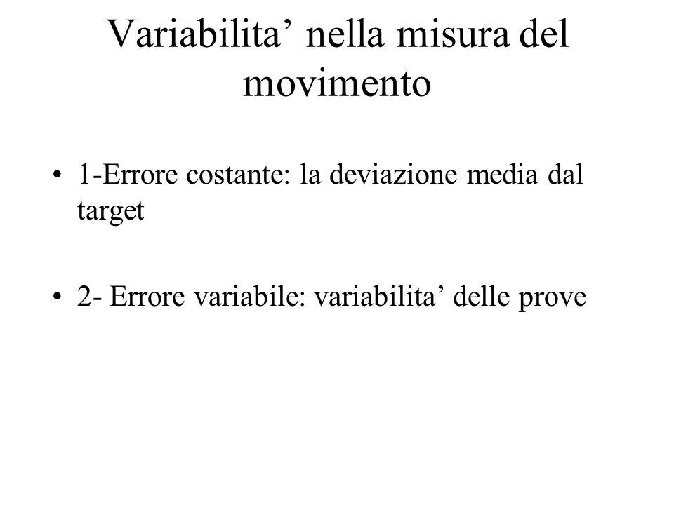 Variabilita' nella misura del movimento