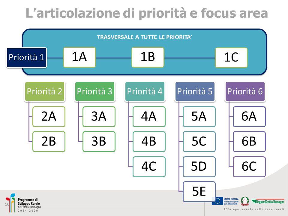 L'articolazione di priorità e focus area