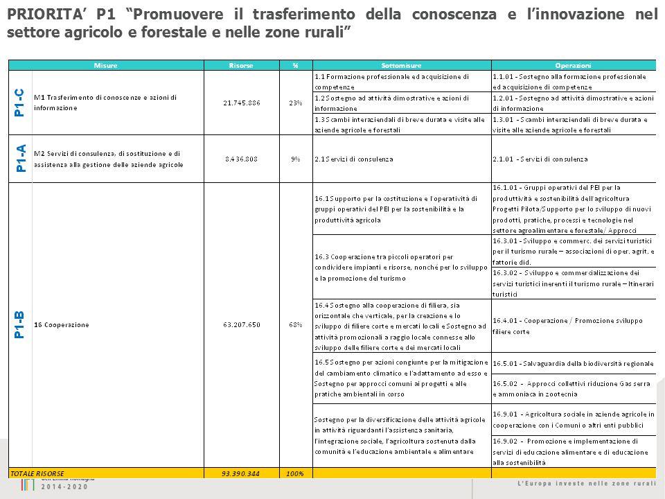 PRIORITA' P1 Promuovere il trasferimento della conoscenza e l'innovazione nel settore agricolo e forestale e nelle zone rurali