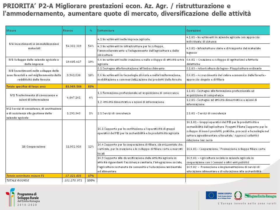 PRIORITA' P2-A Migliorare prestazioni econ. Az. Agr