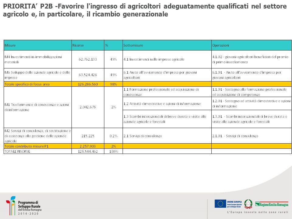 PRIORITA' P2B -Favorire l ingresso di agricoltori adeguatamente qualificati nel settore agricolo e, in particolare, il ricambio generazionale