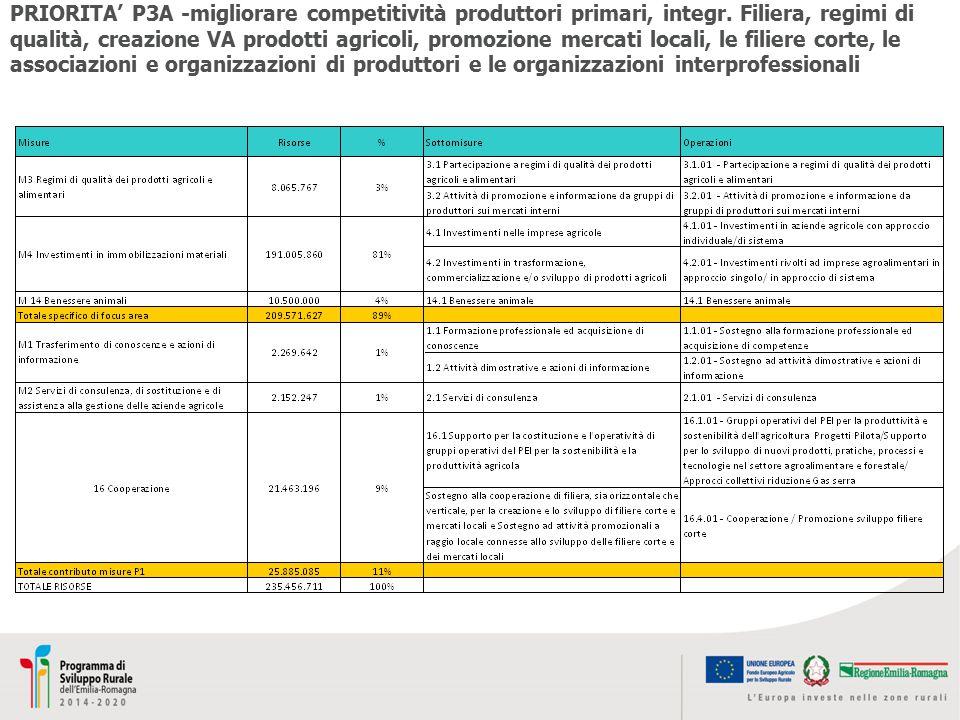 PRIORITA' P3A -migliorare competitività produttori primari, integr
