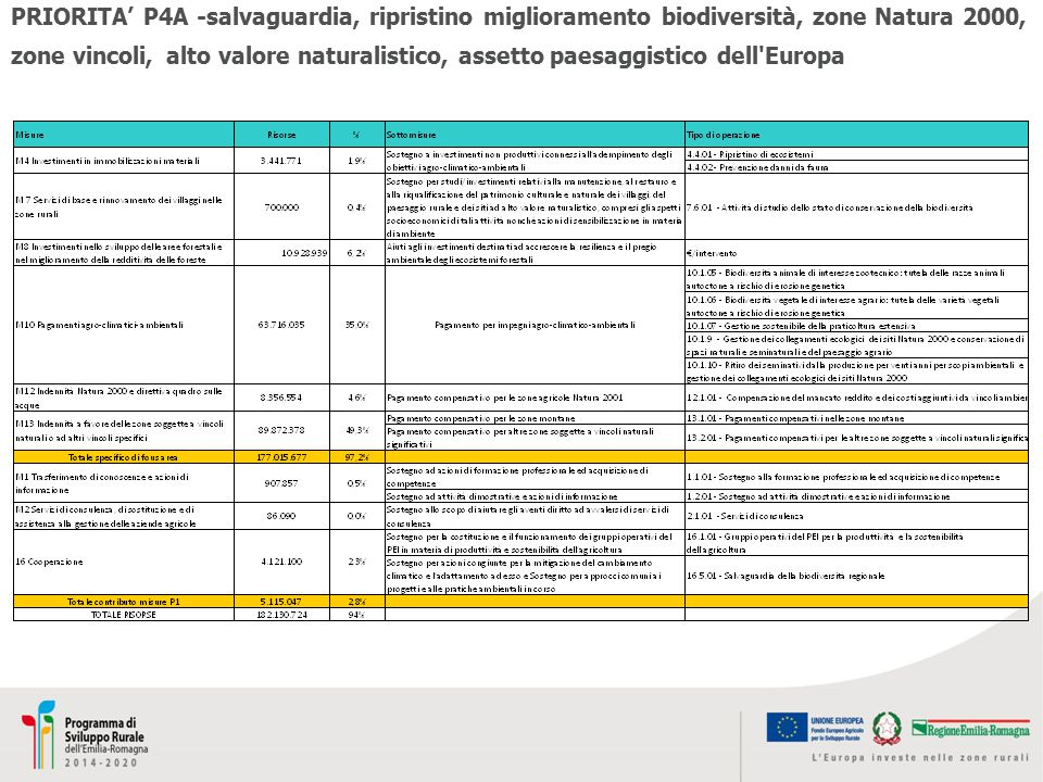 PRIORITA' P4A -salvaguardia, ripristino miglioramento biodiversità, zone Natura 2000, zone vincoli, alto valore naturalistico, assetto paesaggistico dell Europa