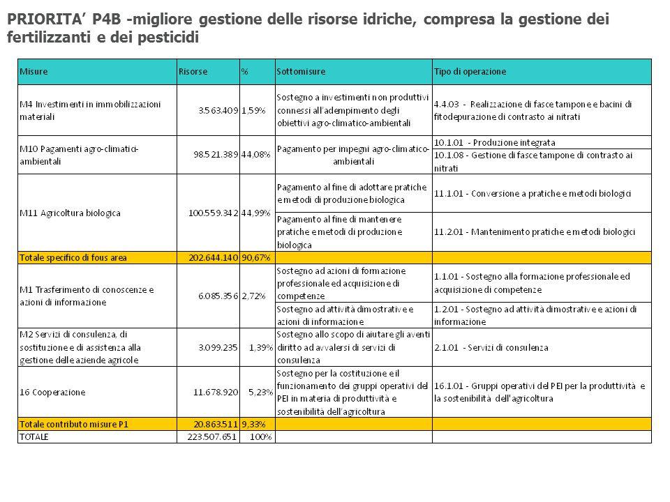 PRIORITA' P4B -migliore gestione delle risorse idriche, compresa la gestione dei fertilizzanti e dei pesticidi