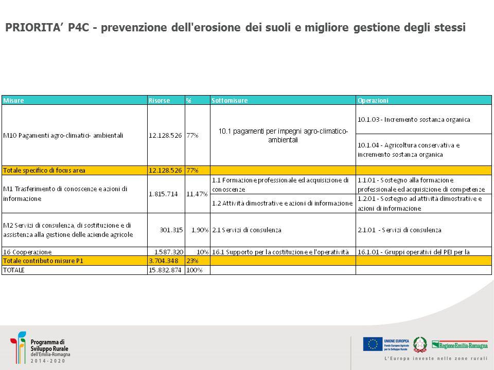 PRIORITA' P4C - prevenzione dell erosione dei suoli e migliore gestione degli stessi