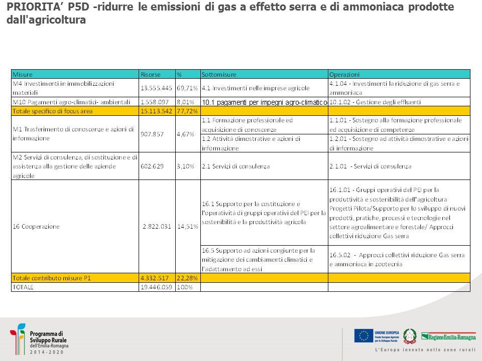 PRIORITA' P5D -ridurre le emissioni di gas a effetto serra e di ammoniaca prodotte dall agricoltura