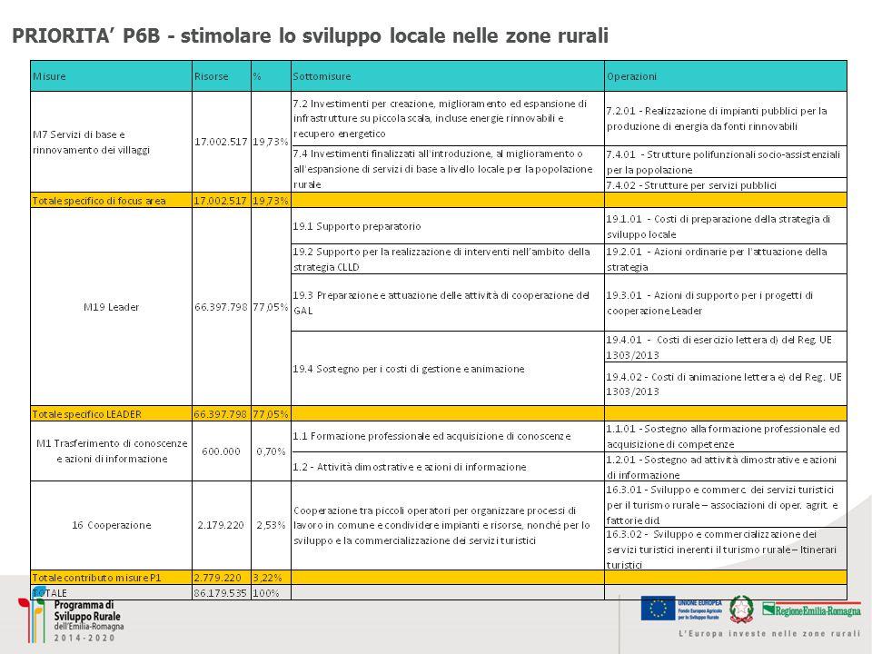 PRIORITA' P6B - stimolare lo sviluppo locale nelle zone rurali