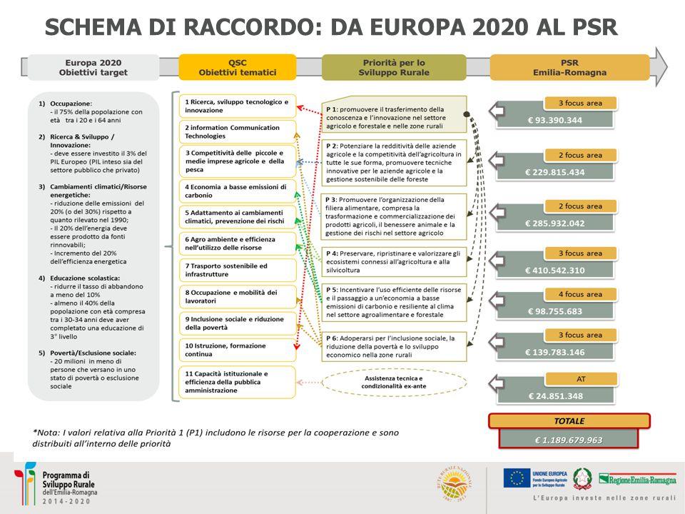 SCHEMA DI RACCORDO: DA EUROPA 2020 AL PSR