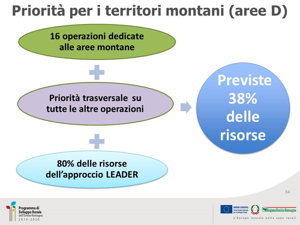 Priorità per i territori montani (aree D)