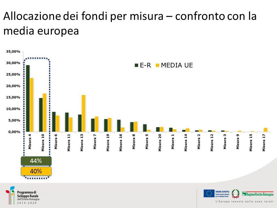Allocazione dei fondi per misura – confronto con la media europea
