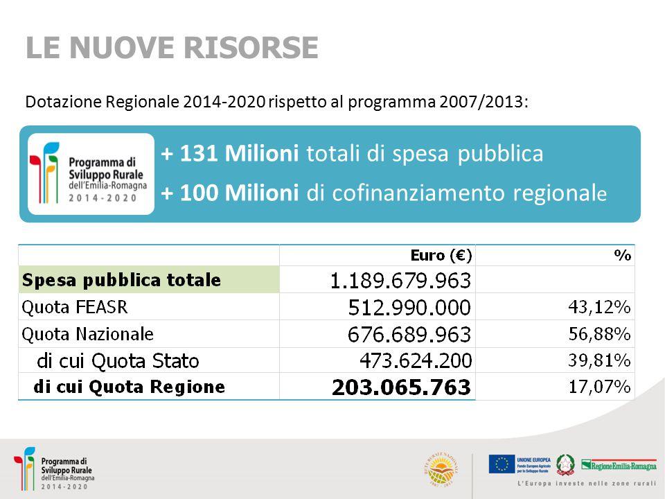 LE NUOVE RISORSE + 131 Milioni totali di spesa pubblica
