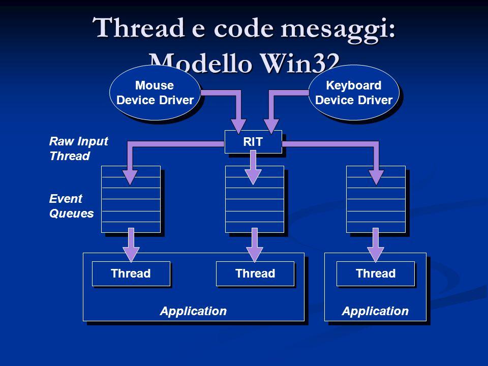 Thread e code mesaggi: Modello Win32