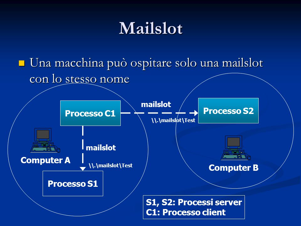 Mailslot Una macchina può ospitare solo una mailslot con lo stesso nome. Processo C1. Processo S1.