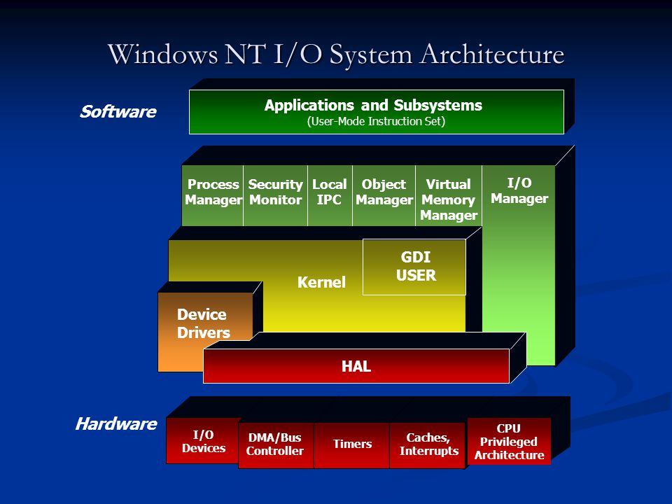Windows NT I/O System Architecture